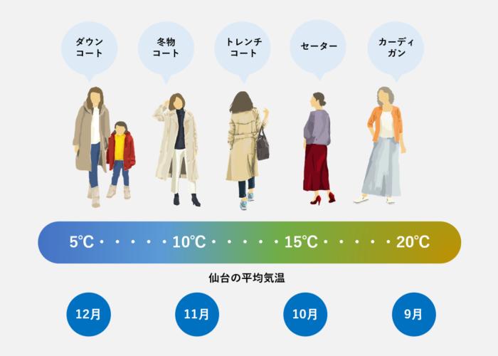 気温とおすすめの服装について